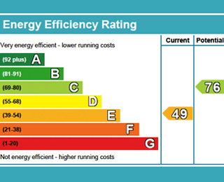 What Is Epc >> What Is Epc A Guide To The Energy Performance Certificate